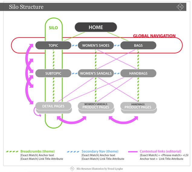 Informasjonsarkitektur og intern lenkearkitektur - En infografikk med SEO-tips